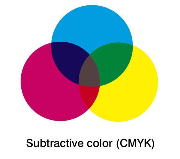CMYK И RGB для печати: в чем разница?
